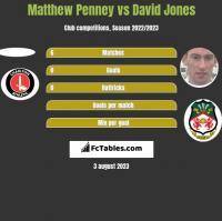 Matthew Penney vs David Jones h2h player stats