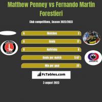 Matthew Penney vs Fernando Martin Forestieri h2h player stats