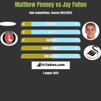 Matthew Penney vs Jay Fulton h2h player stats