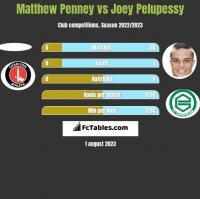 Matthew Penney vs Joey Pelupessy h2h player stats