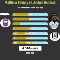 Matthew Penney vs Joshua Onomah h2h player stats