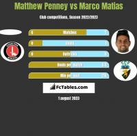 Matthew Penney vs Marco Matias h2h player stats
