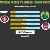 Matthew Penney vs Marnon-Thomas Busch h2h player stats