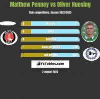 Matthew Penney vs Oliver Huesing h2h player stats