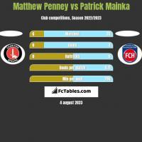 Matthew Penney vs Patrick Mainka h2h player stats