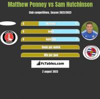 Matthew Penney vs Sam Hutchinson h2h player stats