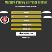 Matthew Penney vs Fraser Preston h2h player stats