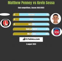 Matthew Penney vs Kevin Sessa h2h player stats