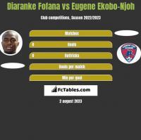 Diaranke Fofana vs Eugene Ekobo-Njoh h2h player stats