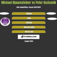 Michael Blauensteiner vs Peter Kozissnik h2h player stats