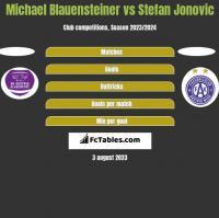 Michael Blauensteiner vs Stefan Jonovic h2h player stats