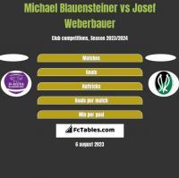 Michael Blauensteiner vs Josef Weberbauer h2h player stats