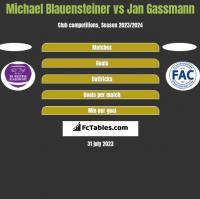 Michael Blauensteiner vs Jan Gassmann h2h player stats