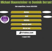 Michael Blauensteiner vs Dominik Derrant h2h player stats