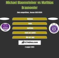 Michael Blauensteiner vs Matthias Braunoeder h2h player stats