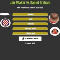 Jan Mlakar vs Daniel Graham h2h player stats