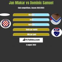 Jan Mlakar vs Dominic Samuel h2h player stats