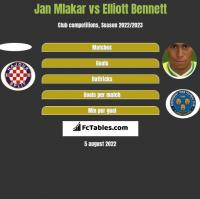 Jan Mlakar vs Elliott Bennett h2h player stats
