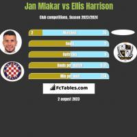 Jan Mlakar vs Ellis Harrison h2h player stats
