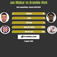Jan Mlakar vs Aramide Oteh h2h player stats