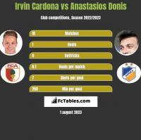 Irvin Cardona vs Anastasios Donis h2h player stats