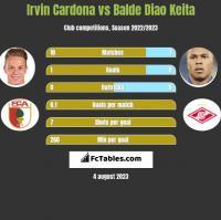 Irvin Cardona vs Balde Diao Keita h2h player stats