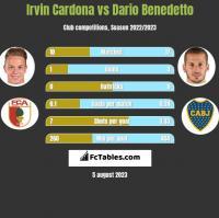 Irvin Cardona vs Dario Benedetto h2h player stats