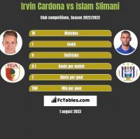 Irvin Cardona vs Islam Slimani h2h player stats