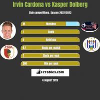 Irvin Cardona vs Kasper Dolberg h2h player stats
