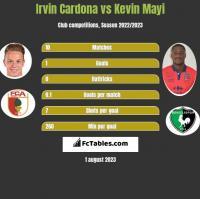 Irvin Cardona vs Kevin Mayi h2h player stats