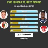 Irvin Cardona vs Steve Mounie h2h player stats