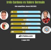 Irvin Cardona vs Valere Germain h2h player stats
