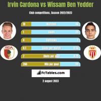 Irvin Cardona vs Wissam Ben Yedder h2h player stats