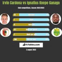 Irvin Cardona vs Ignatius Knepe Ganago h2h player stats