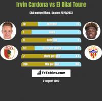 Irvin Cardona vs El Bilal Toure h2h player stats