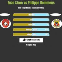 Enzo Stroo vs Philippe Rommens h2h player stats
