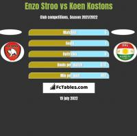 Enzo Stroo vs Koen Kostons h2h player stats