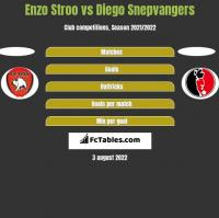 Enzo Stroo vs Diego Snepvangers h2h player stats