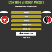 Enzo Stroo vs Robert Mutzers h2h player stats