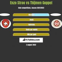 Enzo Stroo vs Thijmen Goppel h2h player stats
