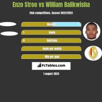 Enzo Stroo vs William Balikwisha h2h player stats