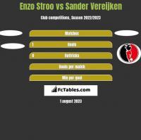 Enzo Stroo vs Sander Vereijken h2h player stats