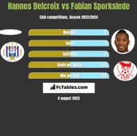 Hannes Delcroix vs Fabian Sporkslede h2h player stats