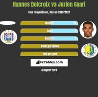 Hannes Delcroix vs Jurien Gaari h2h player stats