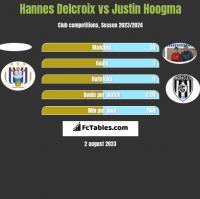 Hannes Delcroix vs Justin Hoogma h2h player stats