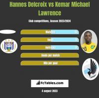Hannes Delcroix vs Kemar Michael Lawrence h2h player stats