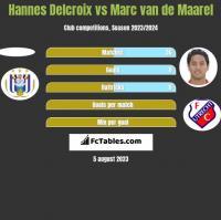 Hannes Delcroix vs Marc van de Maarel h2h player stats
