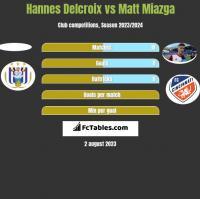 Hannes Delcroix vs Matt Miazga h2h player stats