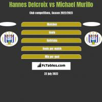Hannes Delcroix vs Michael Murillo h2h player stats