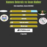 Hannes Delcroix vs Sean Klaiber h2h player stats